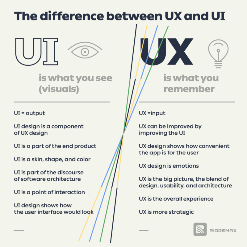 Main differences between UI and UX, the custom illustration